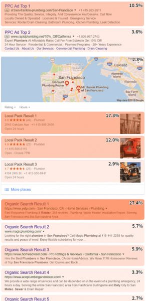 local seo posities en klikgedrag
