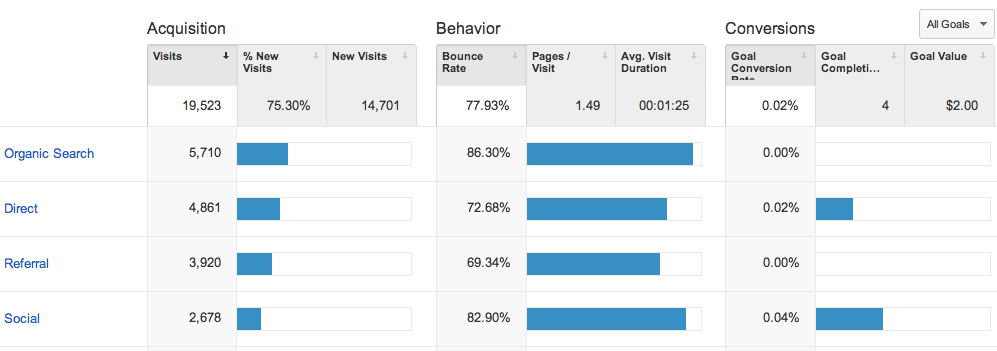 new-google-analytics-acquisition-overview