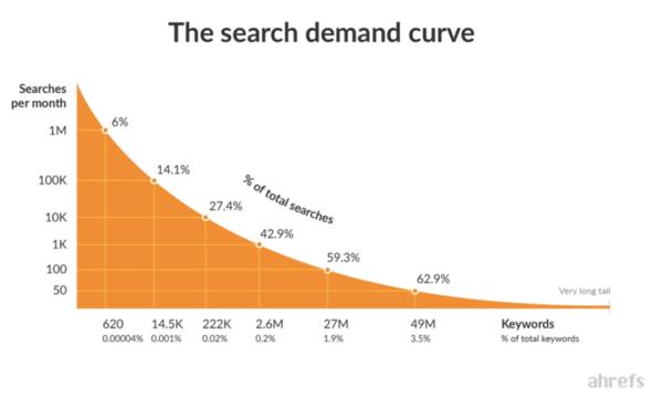 Afbeelding van de Search Demand Curve van Ahrefs.