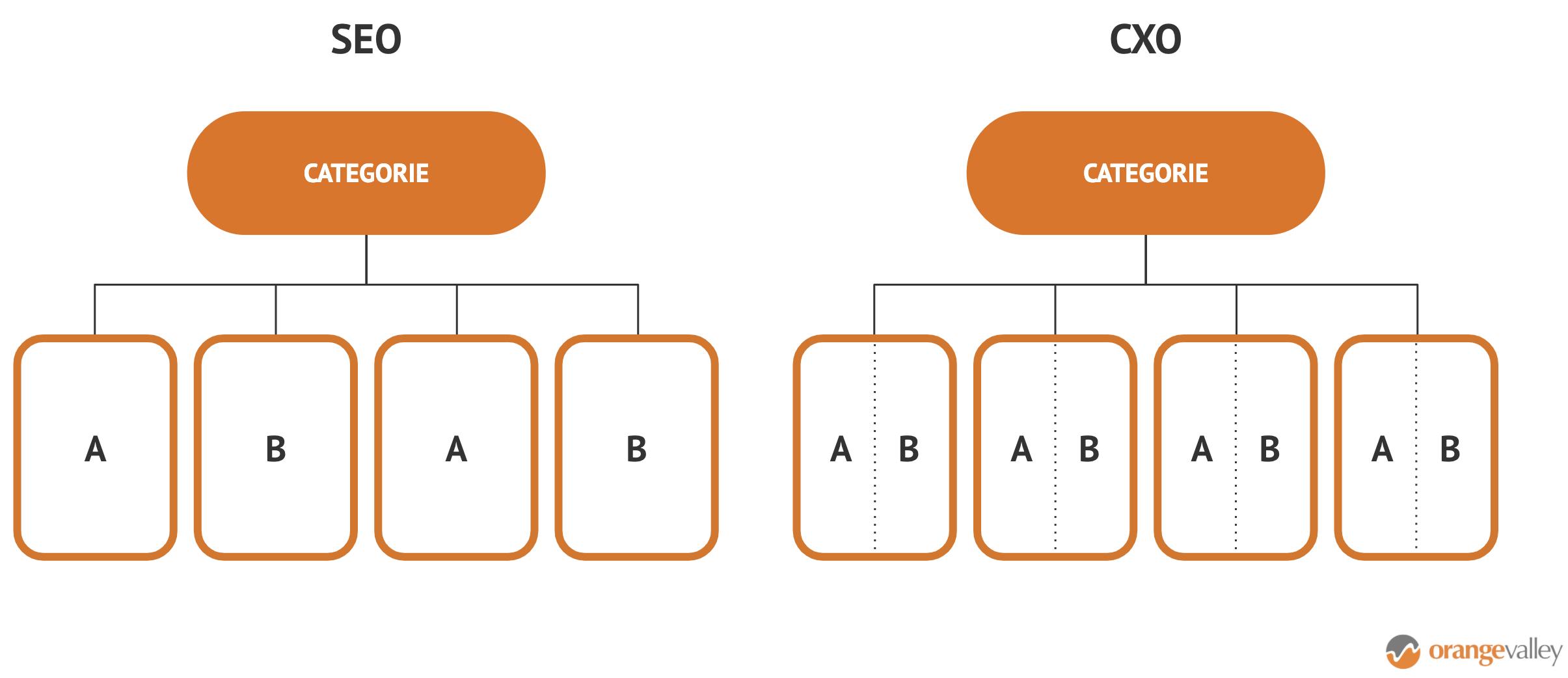 SEO vs. CXO A/B Testing