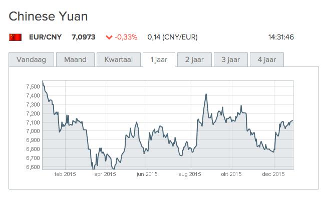 wisselkoers chinese yuan
