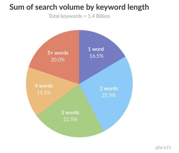 Cirkeldiagram over de som van zoekvolumes per aantal zoekwoorden.